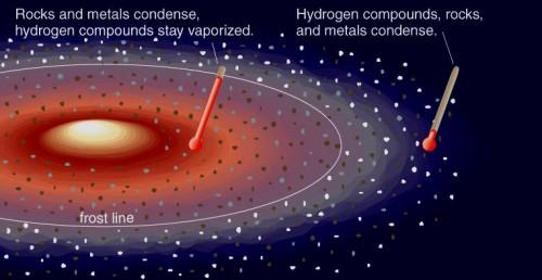 frostline solar system