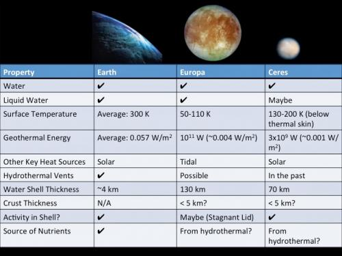 Ceres Earth Europa compare