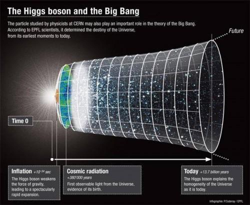 De Higgs en de oerknal