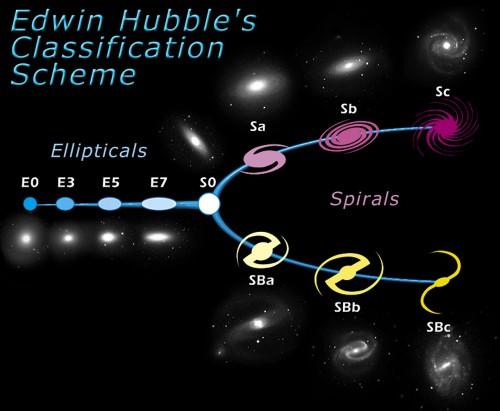 Hubble classificatie