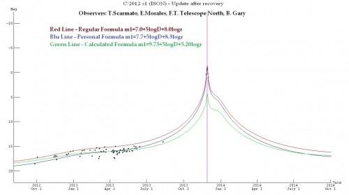 ISON lichtcurve