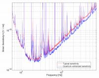 De gevoeligheid van LIGO