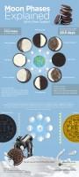 De maanfasen uitgelegd met behulp van ehhhhhh…. Oreo-koekjes