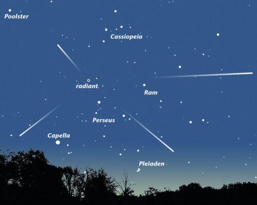 Kaartje van de noordoostelijke horizon van half augustus omstreeks 1 uur ''s nachts. Vanuit een punt in het sterrenbeeld Perseus lijken de vallende sterren op ons af te komen. (Klik op kaart voor grote illustratie.)
