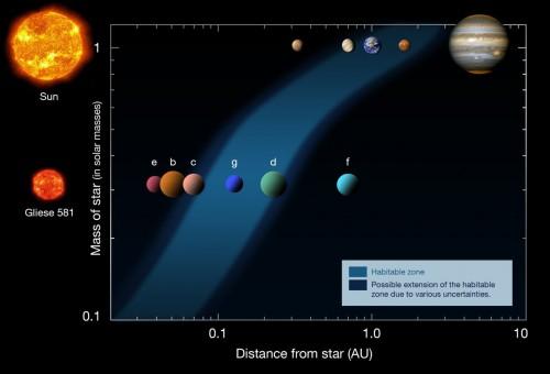 Habitable Zone sun Gliese581