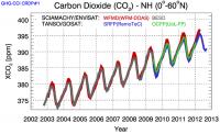 Hoeveelheid kooldioxide in onze atmosfeer blijft toenemen