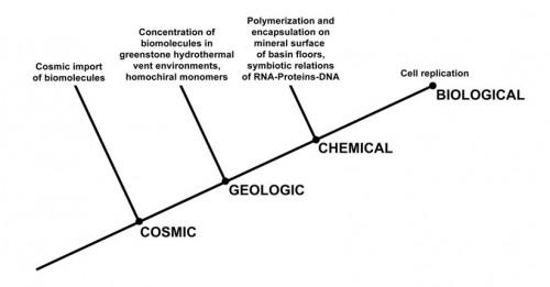 origin of life 4
