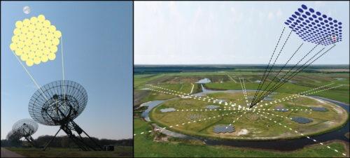 Het enorme blikveld van Apertif op de Westerbork-telescoop, links, kan over een groot hemelgebied flitsen opvangen en herkennen. Met de LOFAR-telescoop, rechts, kan de positie van die flitsen dan heel precies worden bepaald. Daarmee hopen Van Leeuwen en team te onderzoeken hoe de flitsen worden gevormd. Credit: ASTRON/Joeri van Leeuwen
