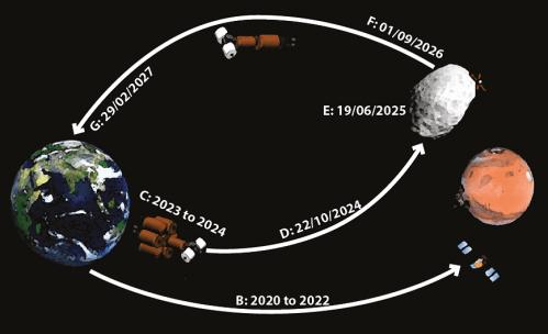 Geprojecteerde tijdlijn van het MARS-X project