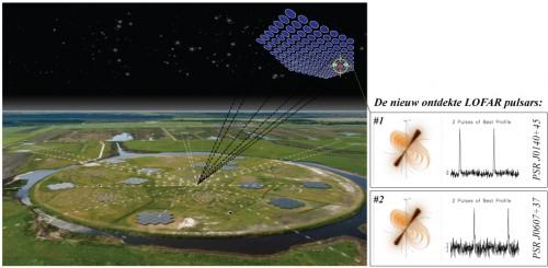 Links op de afbeelding de centrale LOFAR-antennestations. Rechts op de afbeelding de gepiekte radiosignalen van de twee ontdekte pulsars. Credit: LOFAR Pulsar Working Group