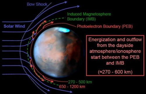 Mars Verhaal 11 mars zonnewind