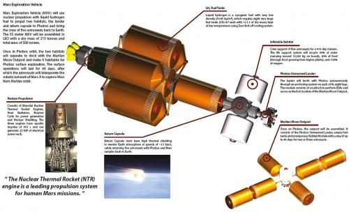 Mars-X infographic