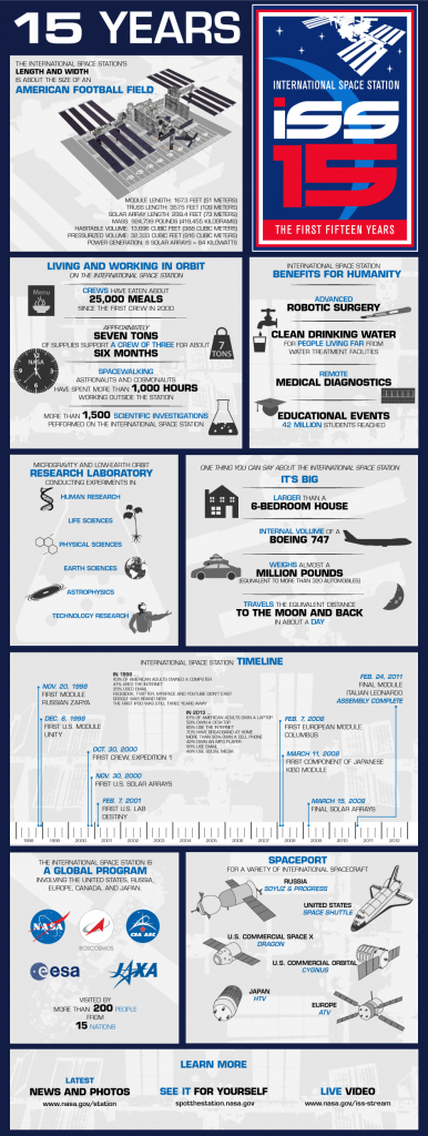 iss-infographic