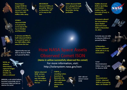 NASA ISON infographic