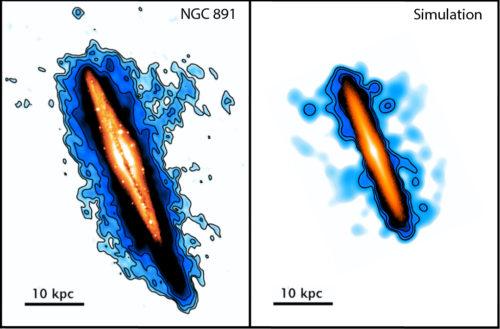 Een sterrenstelsel op zijn kant. Links het echte sterrenstelsel NGC 891 waargenomen met de Westerbork Synthese Radio Telescoop. Rechts het sterrenstelsel uit de computersimulatie van de Groningse onderzoekers. Waarneming en simulatie komen goed overeen. Oranje is sterlicht. Blauw is neutraal waterstofgas. 10 kpc staat voor 10 kiloparsec. Dat is een afstandmaat die sterrenkundigen vaak gebruiken. 10 kpc is 32.616 lichtjaar. (c) Antonino Marasco/Kapteyn Instituut/Rijksuniversiteit Groningen