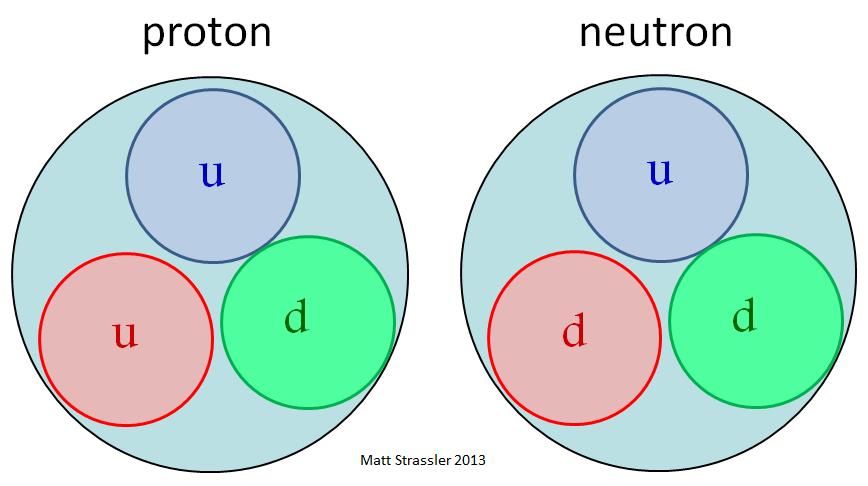 Afbeeldingsresultaat voor protonen