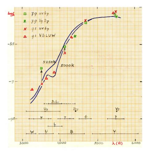 De onderzoekers voerden hun berekeningen uit op de computer en stuurden een met de hand getekende grafiek op millimeterpapier naar het tijdschrift. De editor vond de schets zo duidelijk dat de grafiek ongewijzigd in het tijdschrift kwam. (c) Arnout van Genderen, Sterrewacht Leiden, Universiteit Leiden