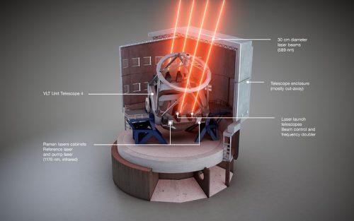 Schematisch overzicht van de Four Laser Guide Star Facility van ESO</p srcset=