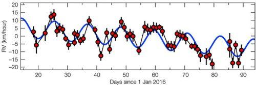 De beweging van Proxima Centauri in 2016 toont ''vingerafdrukken'' van een planeet