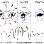 Heeft LIGO naast zwaartekrachtsgolven soms ook effecten van kwantum zwaartekracht gedetecteerd?