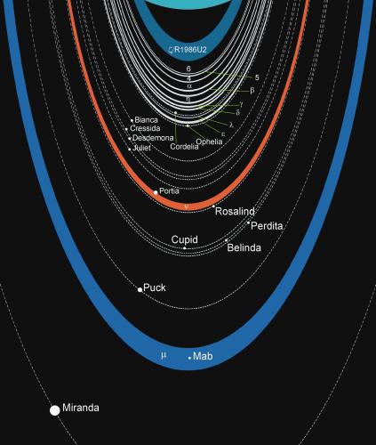 uranus-rings-moons