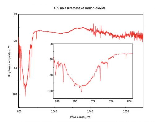 first_detection_of_atmospheric_carbon_dioxide_node_full_image_2