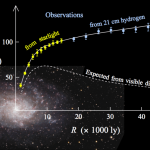 Verlinde's theorie van de zwaartekracht biedt alternatief voor donkere materie
