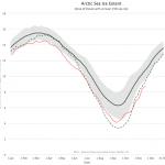 Oeps, er gaat iets ernstig fout op de Noordpool