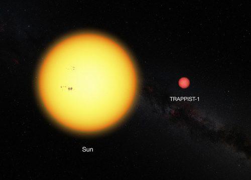 Vergelijking tussen de zon en een rode dwerg waarbij meerdere planeten zijn ontdekt.