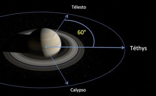 In dezelfde baan als Tethys, één van de grotere satellieten van Saturnus, bewegen nog twee andere kleinere maantjes: Telesto en Calypso, de ene 60° voor, de andere 60° na Thethys. Deze configuratie liet om de minieme variaties in het zwaartekrachtveld van Saturnus te detecteren.