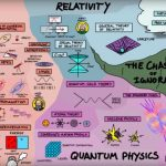 Zo ziet de kaart van de natuurkunde er uit