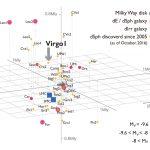 Zwakste satellietstelsel van de Melkweg kan ons veel vertellen over de evolutie van sterrenstelsels