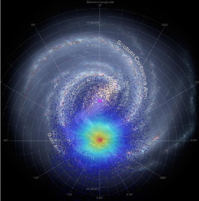 Gaia Daten